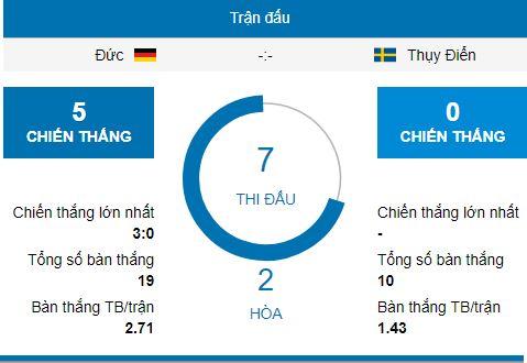 Soi kèo World Cup Đức vs Thụy Điển, 1h00 ngày 24/06 2